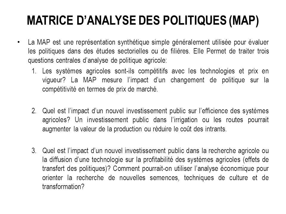 Matrice d'Analyse des Politiques (MAP)