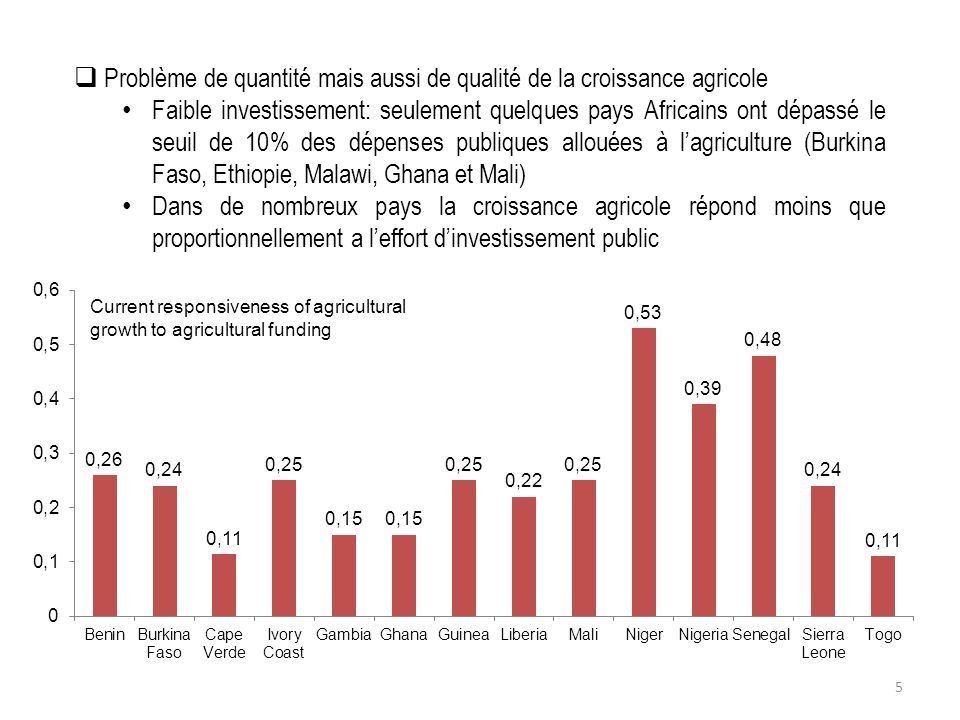 Current responsiveness of agricultural growth to agricultural funding