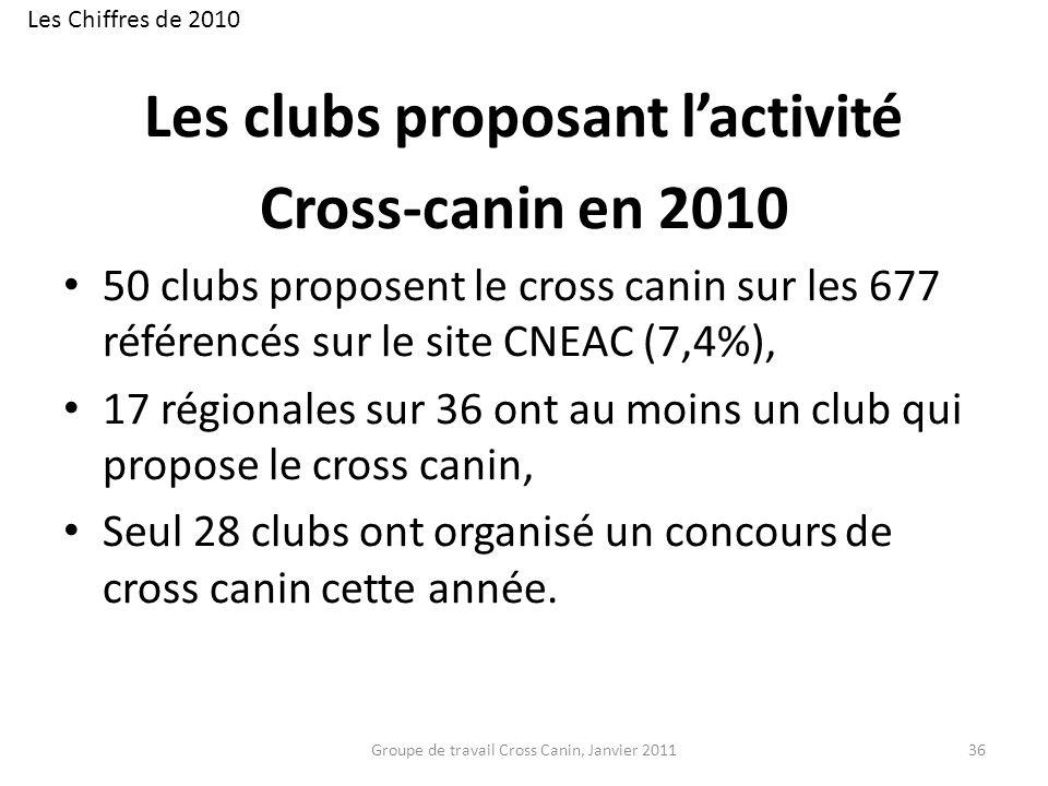 Les clubs proposant l'activité