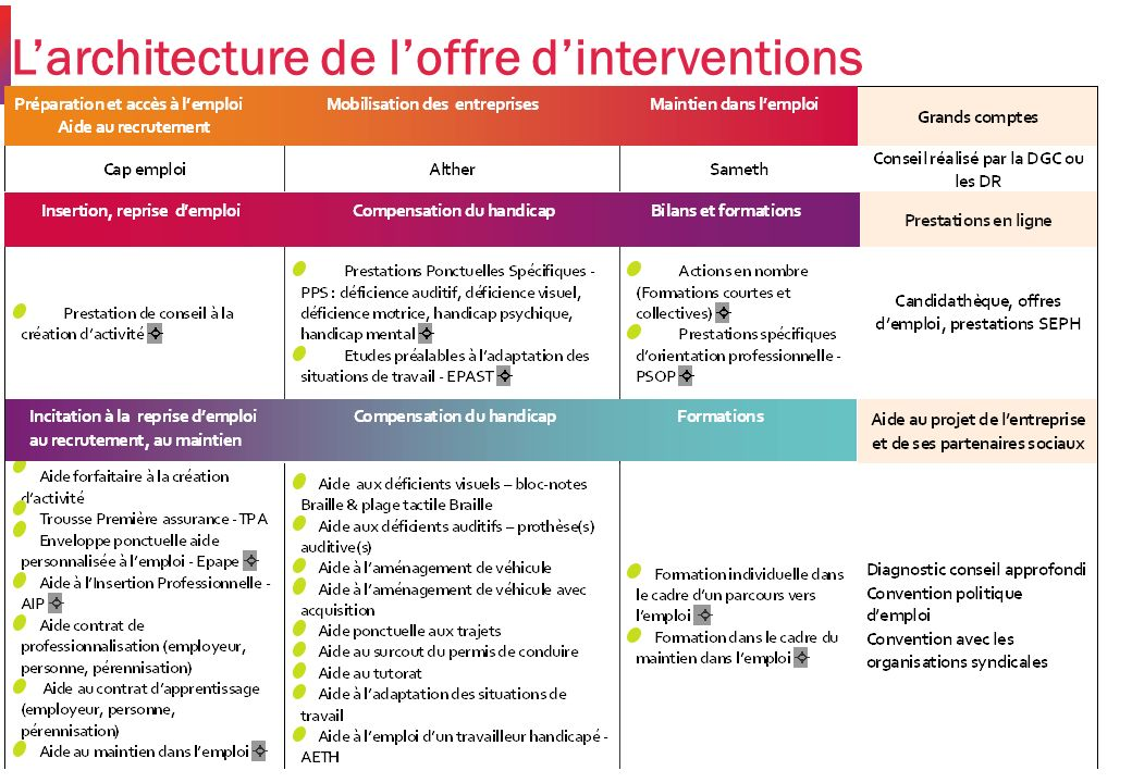 L'architecture de l'offre d'interventions