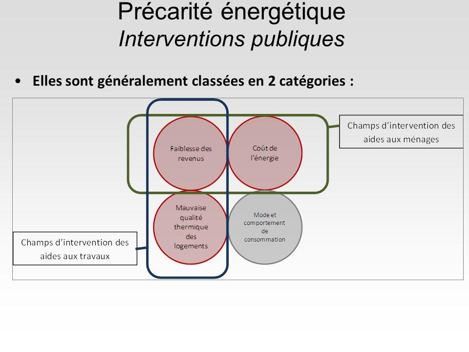 Précarité énergétique Interventions publiques