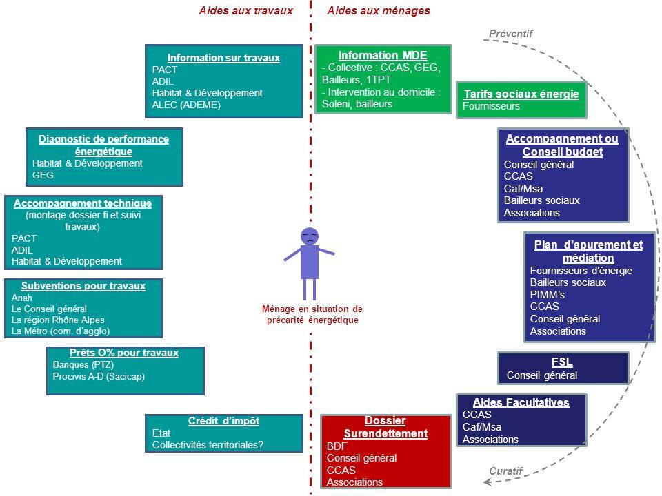 Dossier Surendettement Tarifs sociaux énergie