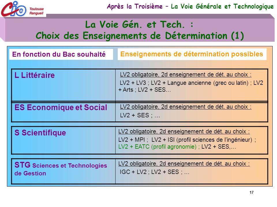 La Voie Gén. et Tech. : Choix des Enseignements de Détermination (1)