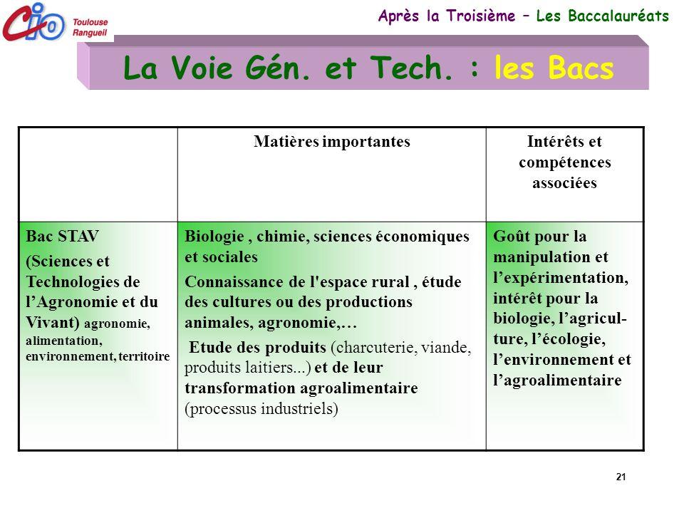 La Voie Gén. et Tech. : les Bacs Intérêts et compétences associées