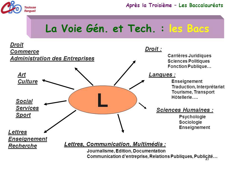 La Voie Gén. et Tech. : les Bacs