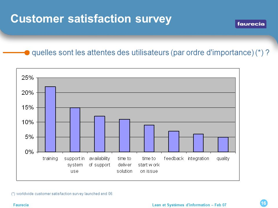 (*) worldwide customer satisfaction survey launched end 06
