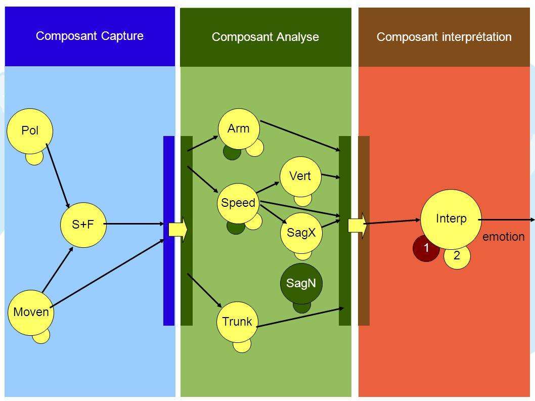 Composant interprétation