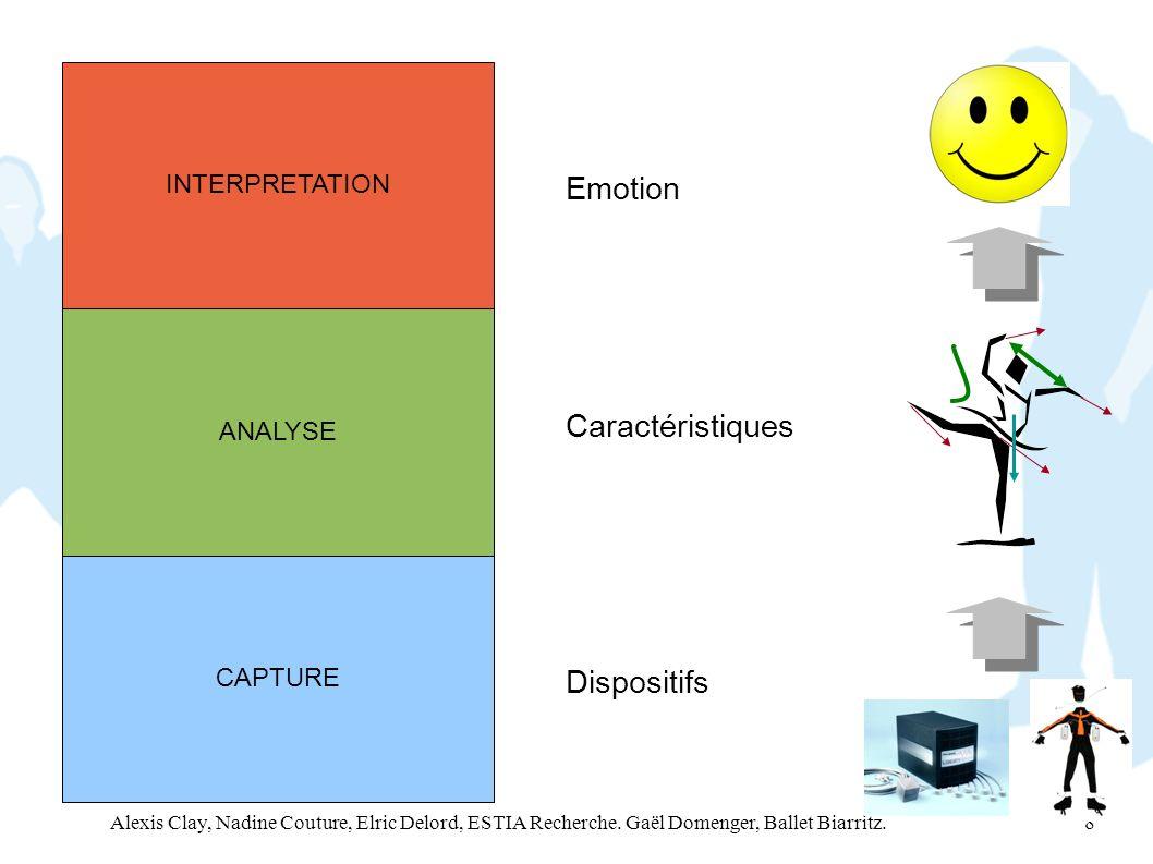 Emotion Caractéristiques Dispositifs INTERPRETATION ANALYSE CAPTURE