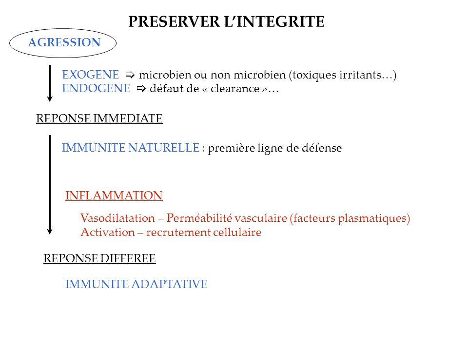 PRESERVER L'INTEGRITE