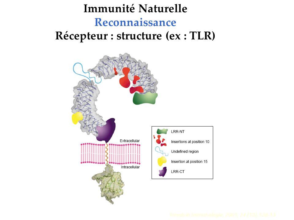 Récepteur : structure (ex : TLR)