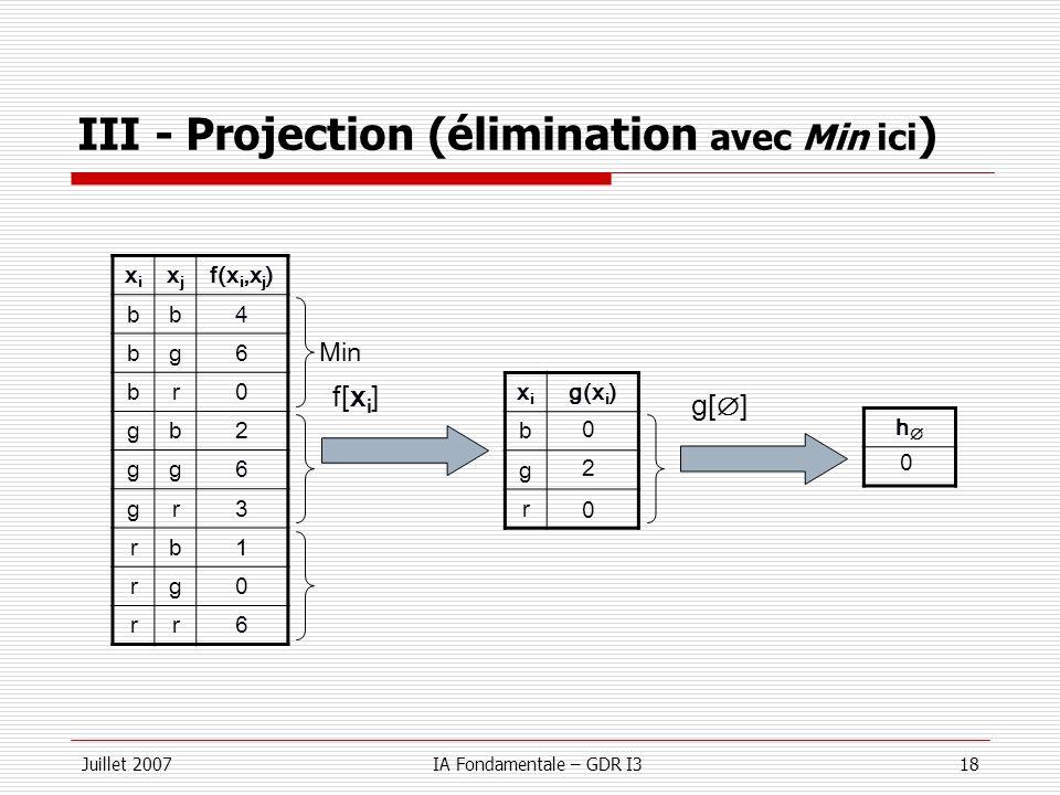 III - Projection (élimination avec Min ici)