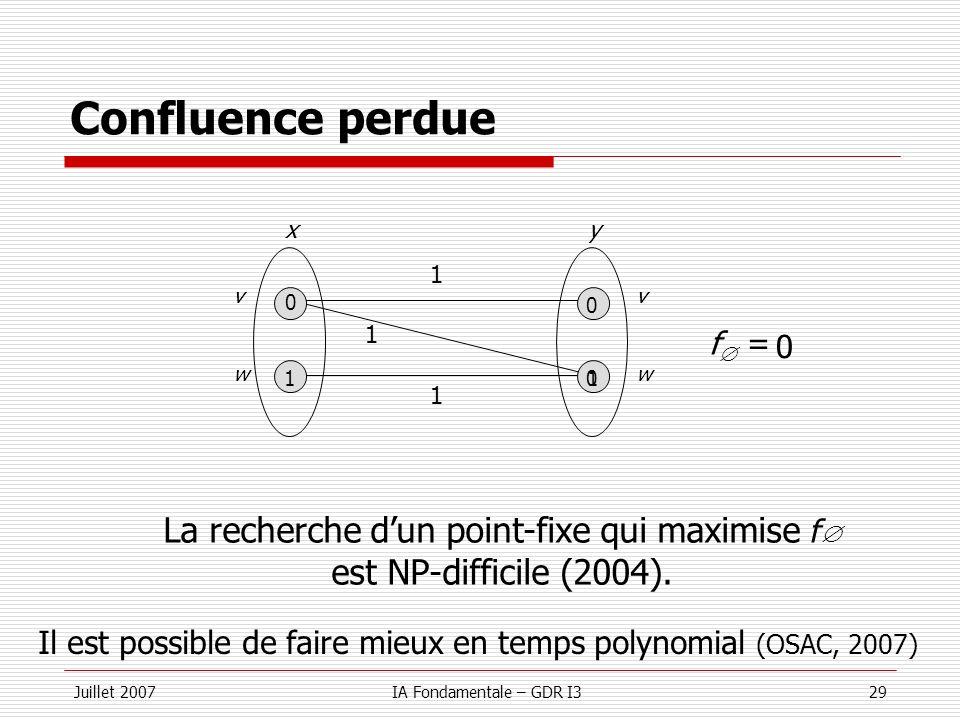 Confluence perdue La recherche d'un point-fixe qui maximise f