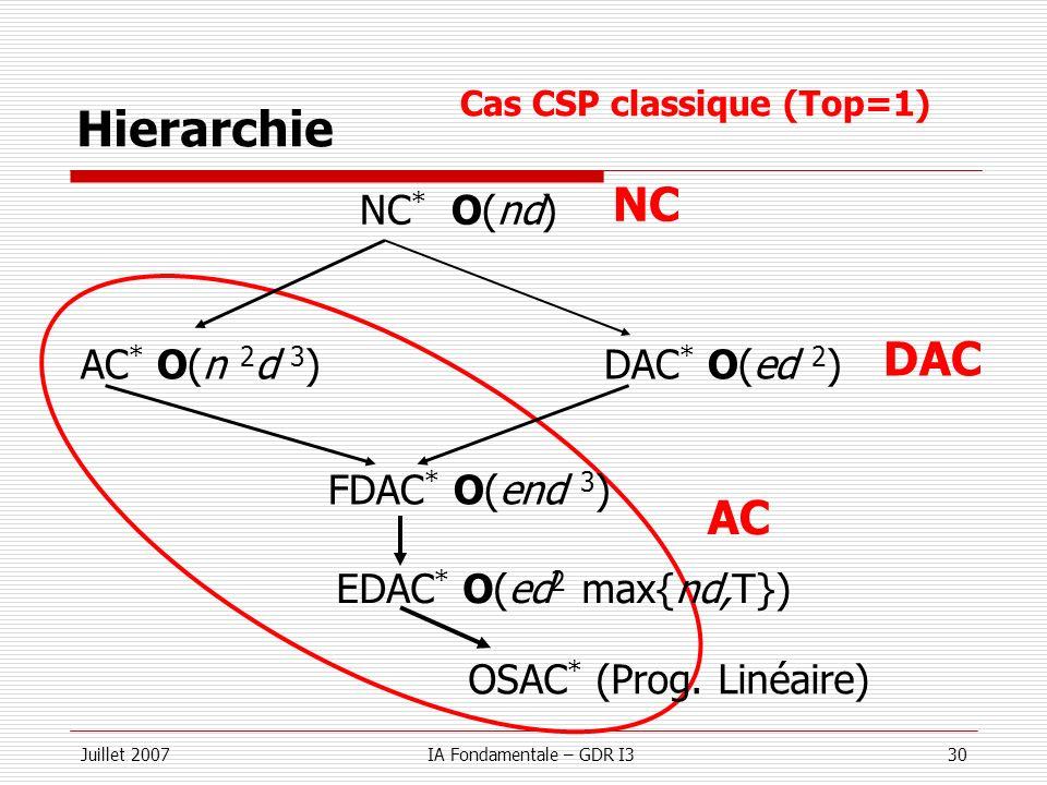Hierarchie NC DAC AC NC* O(nd) AC* O(n 2d 3) DAC* O(ed 2)