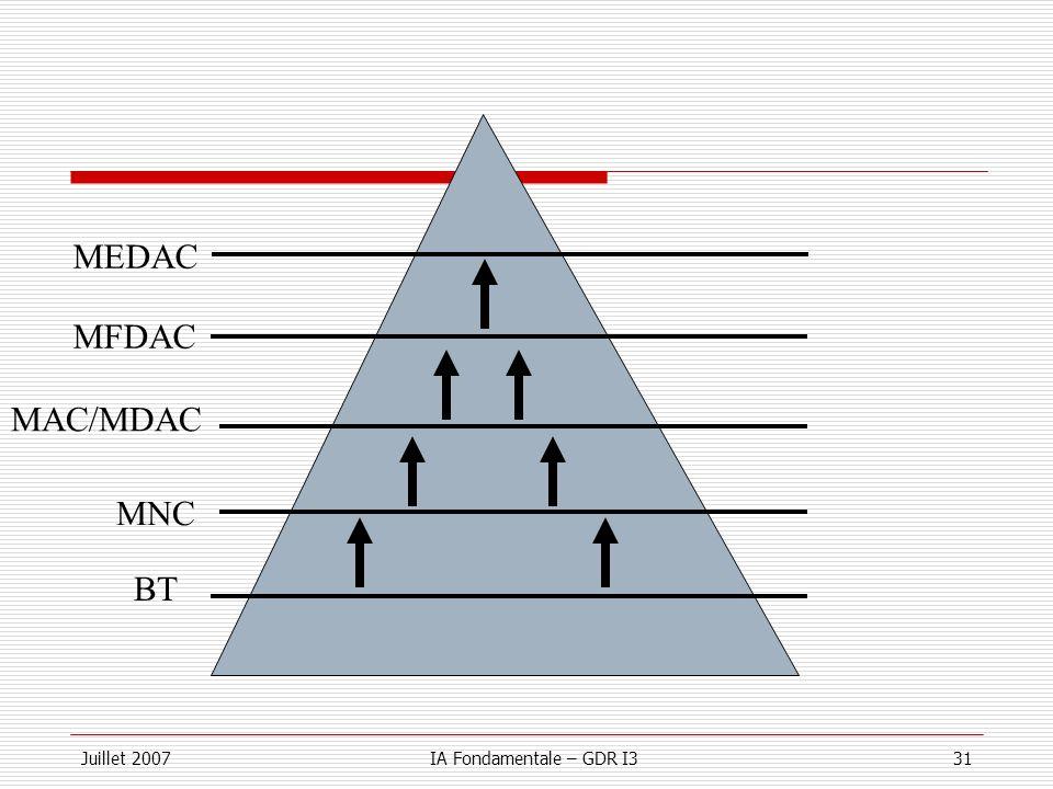 MEDAC MFDAC MAC/MDAC MNC BT Juillet 2007 IA Fondamentale – GDR I3
