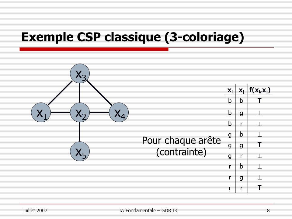 Exemple CSP classique (3-coloriage)