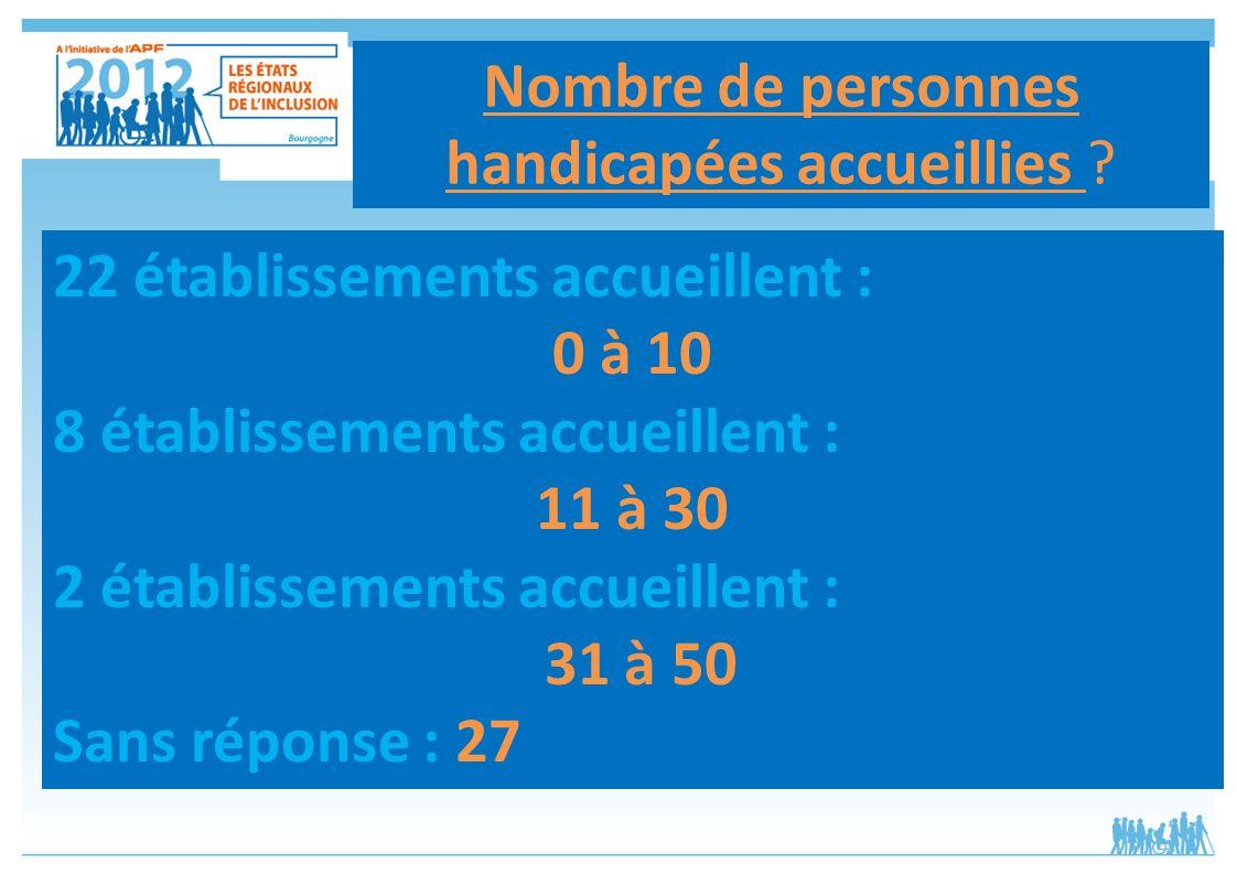Nombre de personnes handicapées accueillies