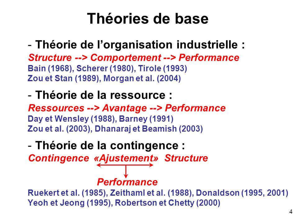 Théories de base Théorie de l'organisation industrielle :