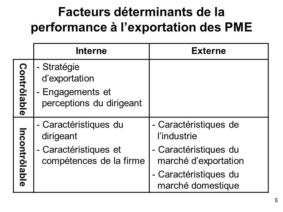 Facteurs déterminants de la performance à l'exportation des PME