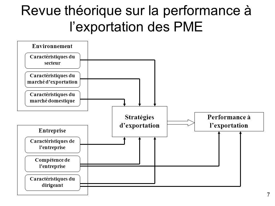 Revue théorique sur la performance à l'exportation des PME