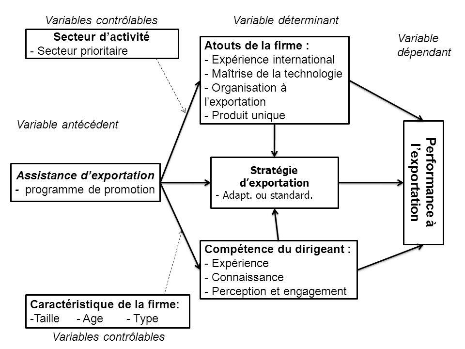 Performance à l'exportation Stratégie d'exportation