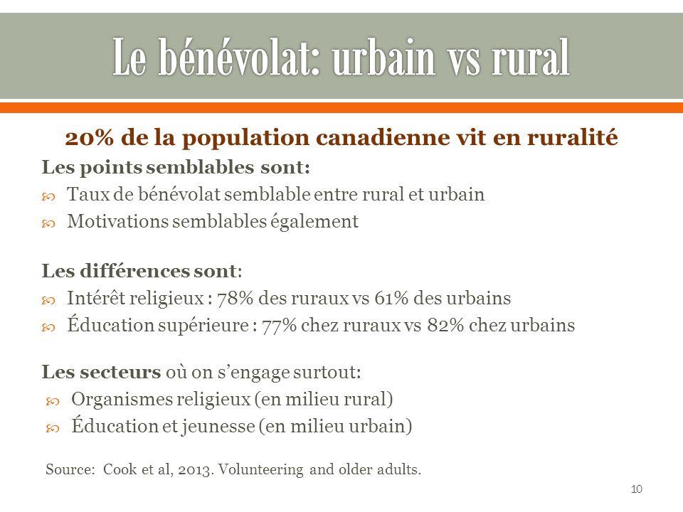 Le bénévolat: urbain vs rural