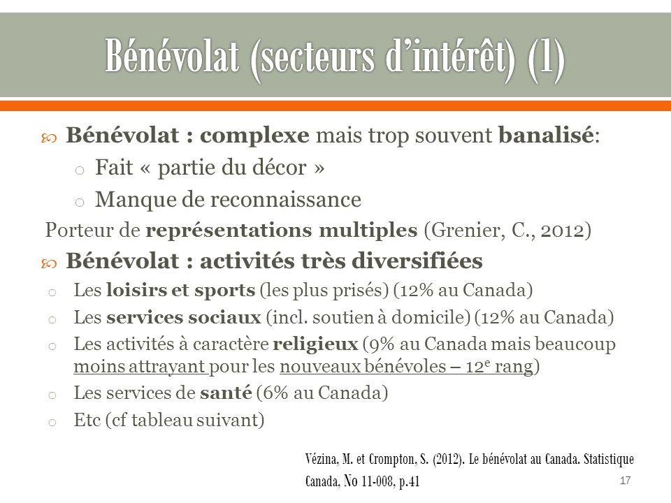 Bénévolat (secteurs d'intérêt) (1)