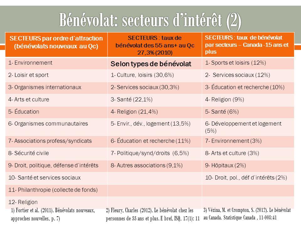 Bénévolat: secteurs d'intérêt (2)