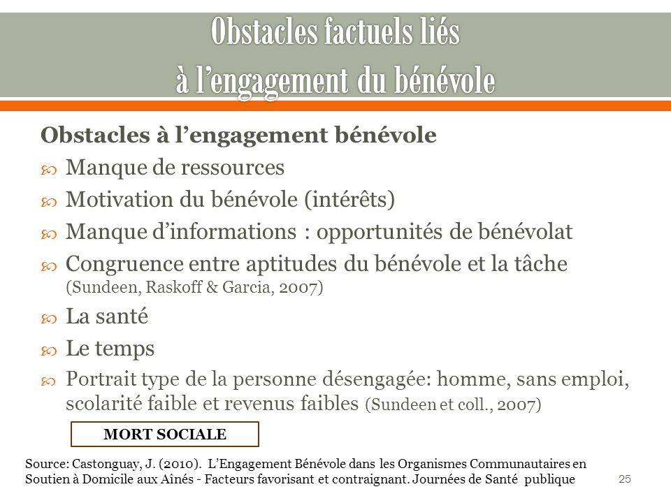 Obstacles factuels liés à l'engagement du bénévole
