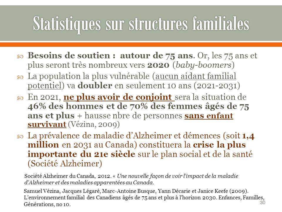 Statistiques sur structures familiales