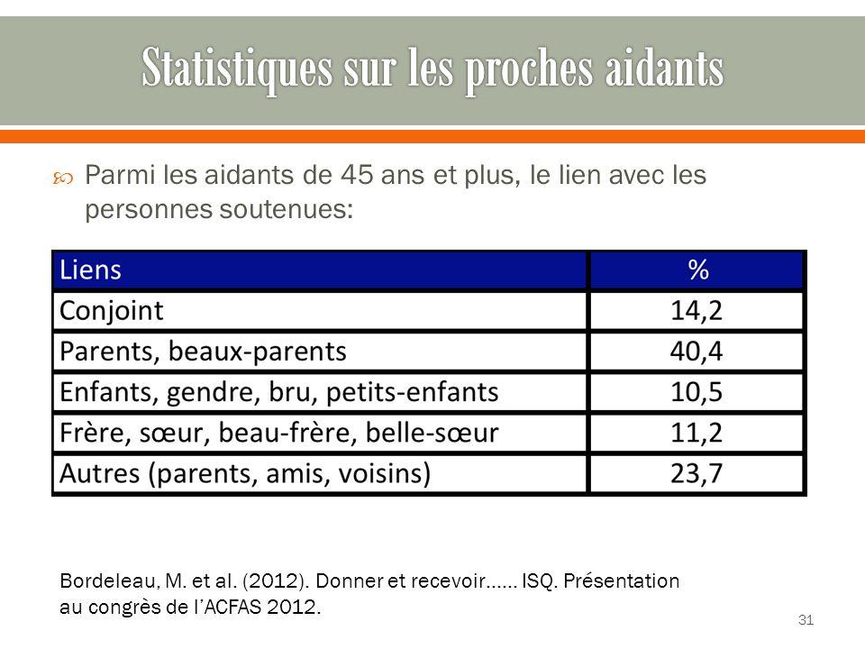 Statistiques sur les proches aidants