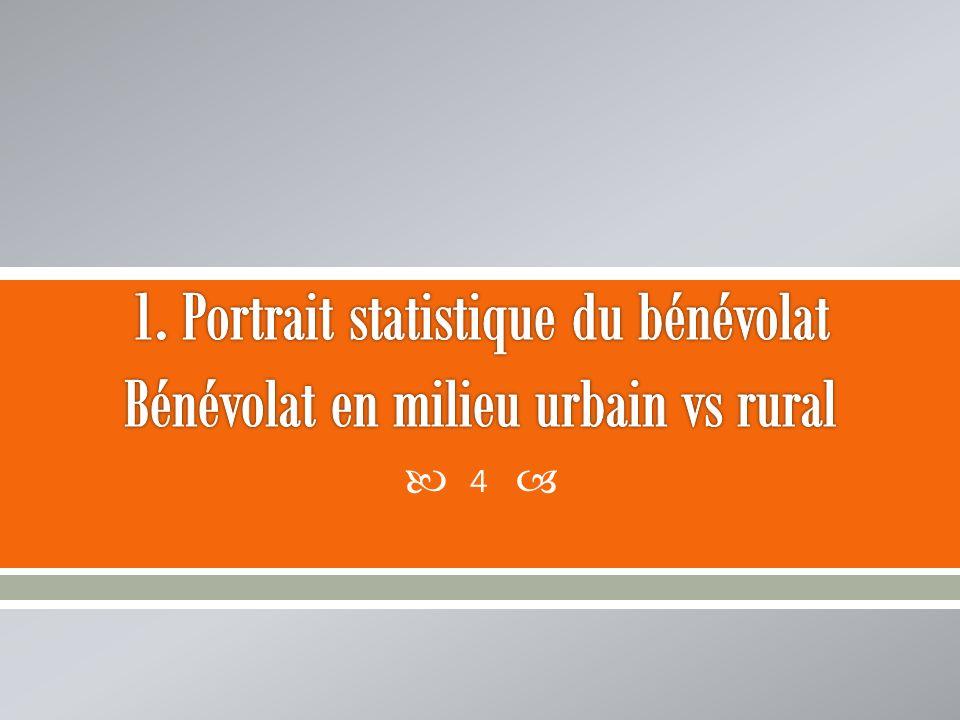 1. Portrait statistique du bénévolat Bénévolat en milieu urbain vs rural