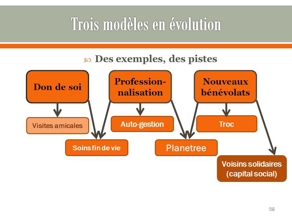 Trois modèles en évolution