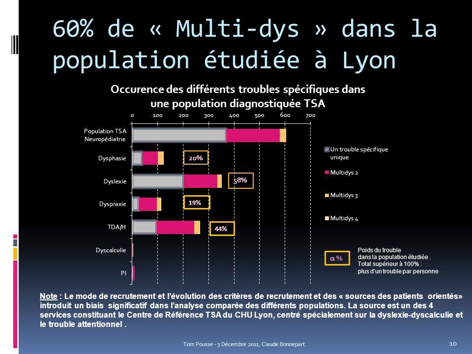 60% de « Multi-dys » dans la population étudiée à Lyon