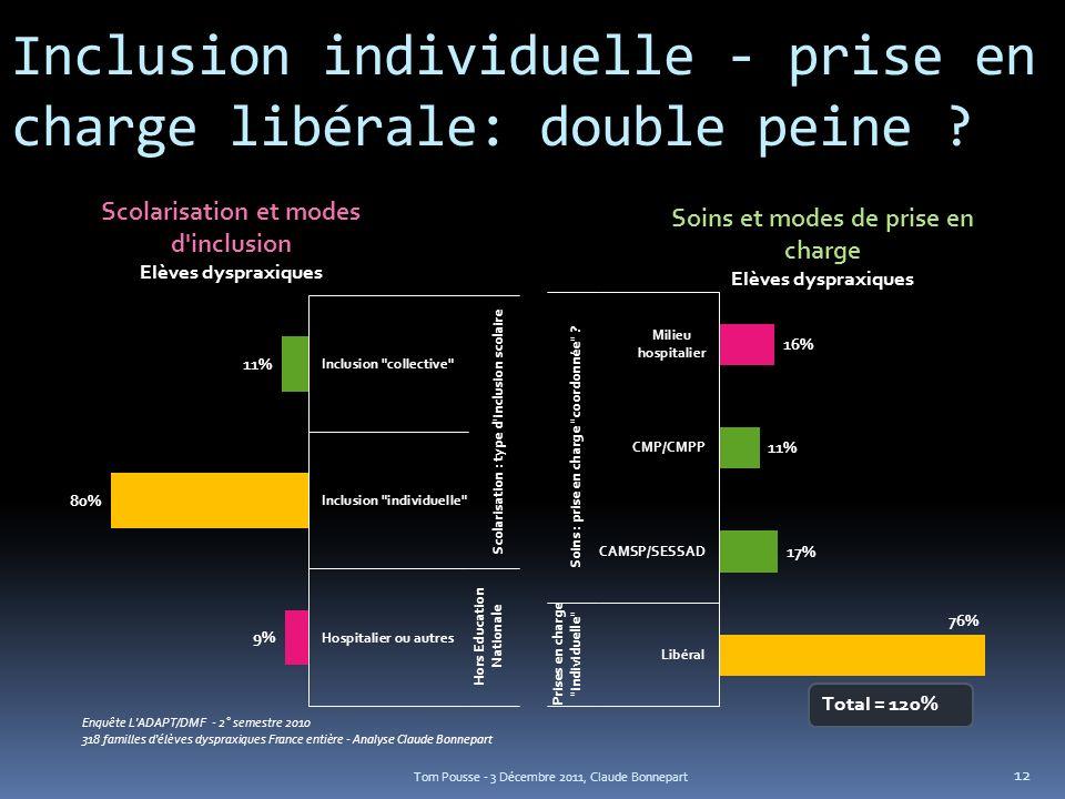 Inclusion individuelle - prise en charge libérale: double peine