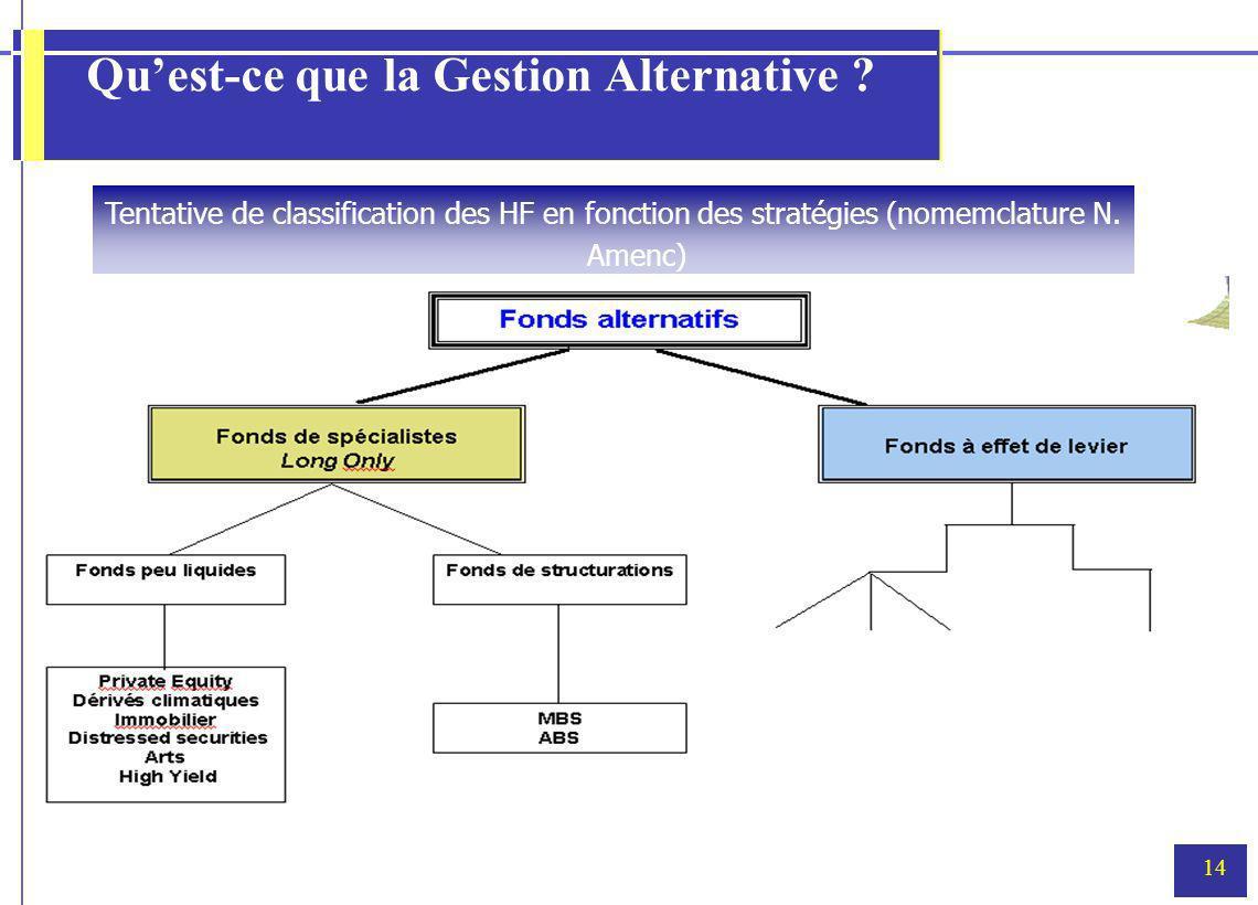 Qu'est-ce que la Gestion Alternative