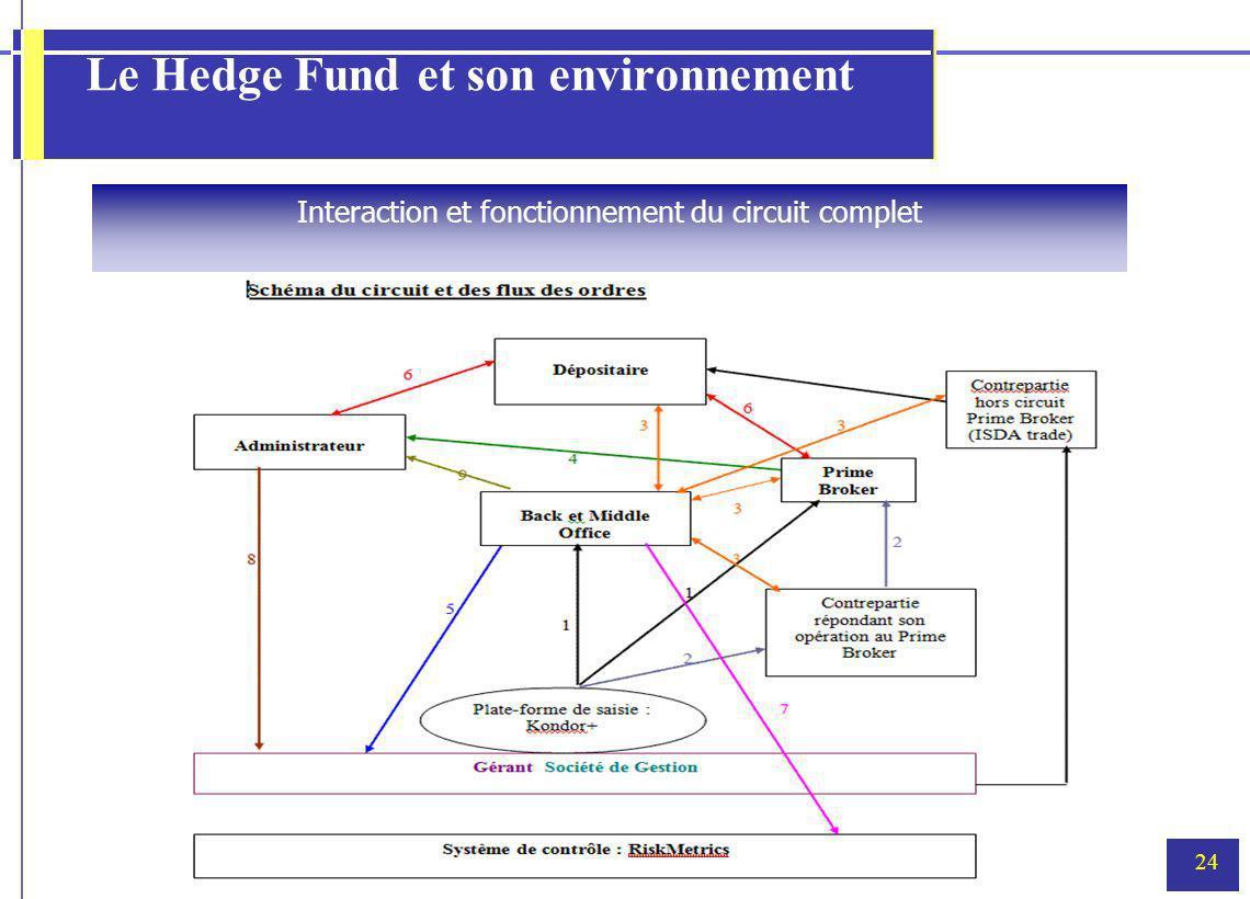 Le Hedge Fund et son environnement