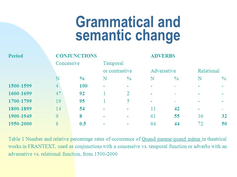 Grammatical and semantic change