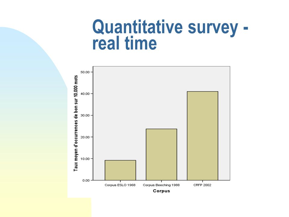 Quantitative survey - real time