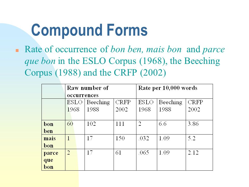Compound Forms Rate of occurrence of bon ben, mais bon and parce que bon in the ESLO Corpus (1968), the Beeching Corpus (1988) and the CRFP (2002)