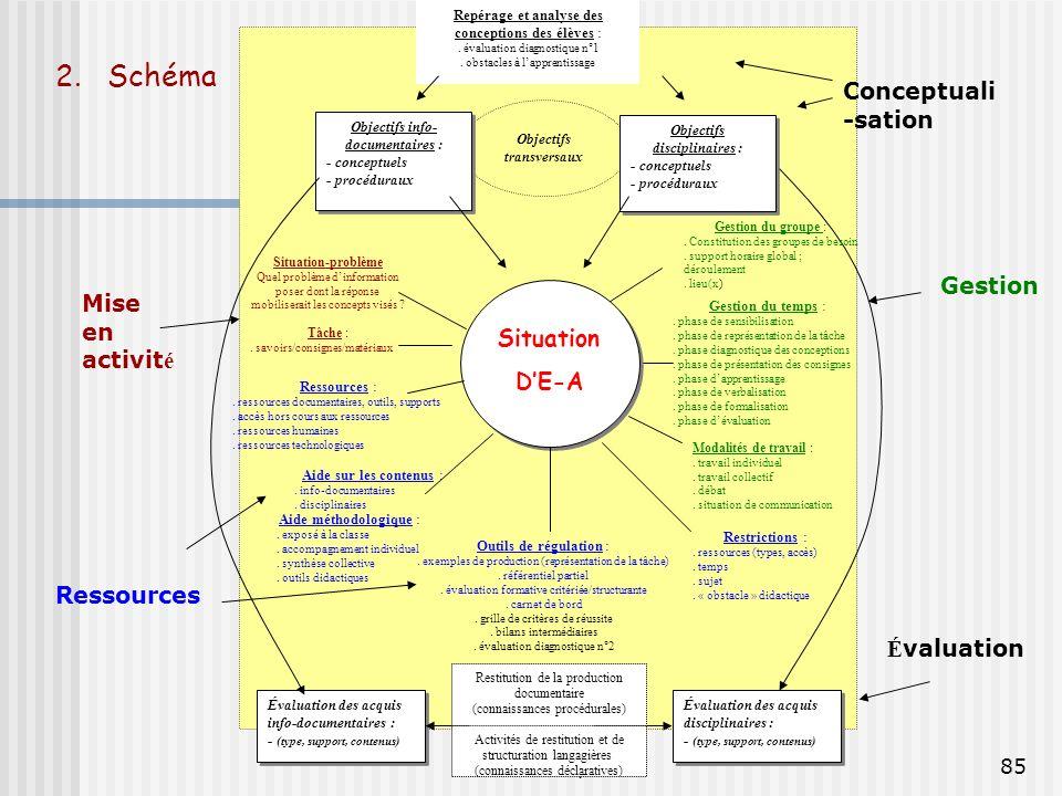 2. Schéma Conceptuali-sation Gestion Mise en activité Situation D'E-A