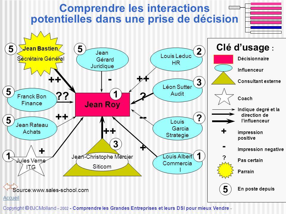 Comprendre les interactions potentielles dans une prise de décision
