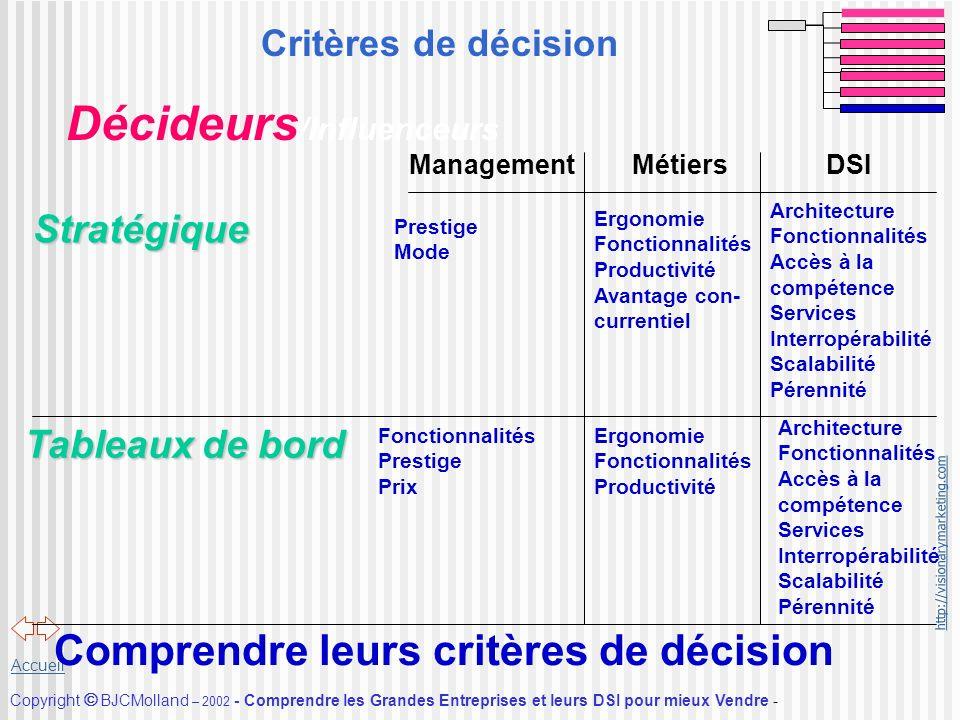 Comprendre leurs critères de décision
