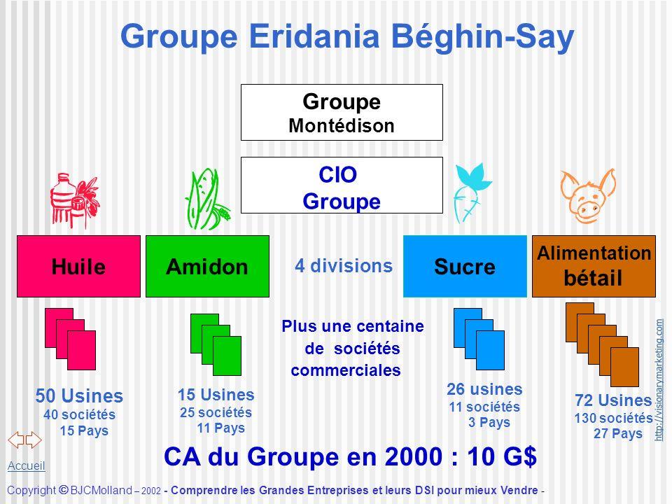 Groupe Eridania Béghin-Say