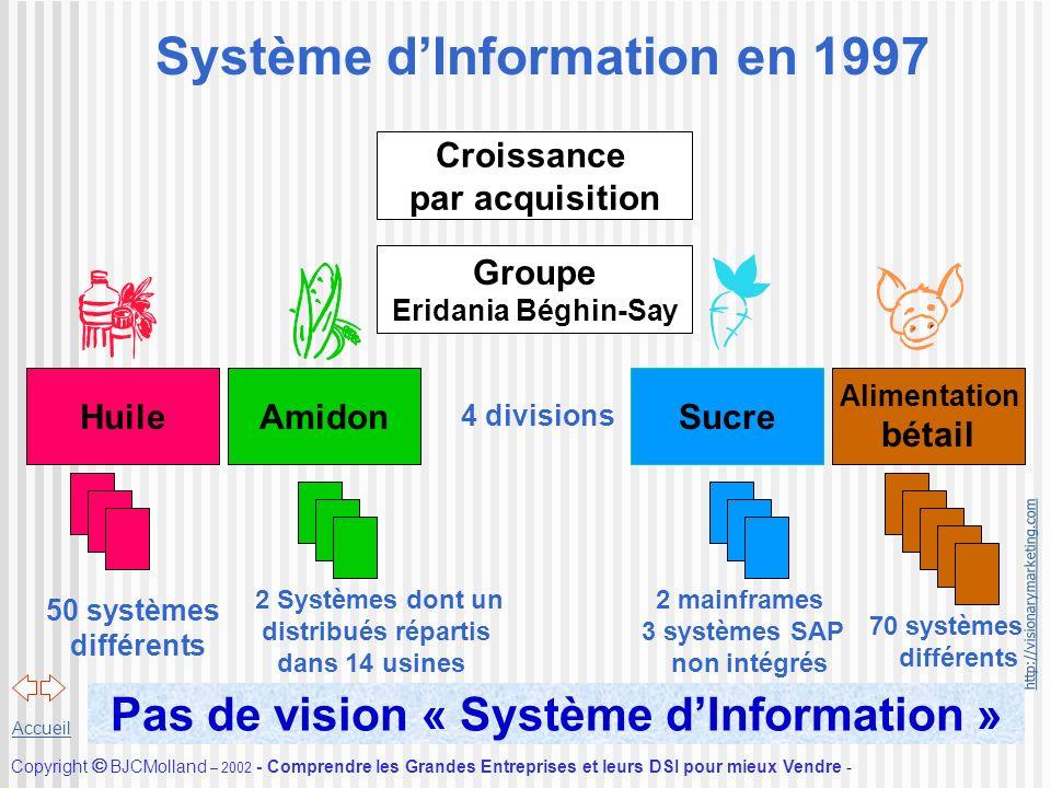 Système d'Information en 1997