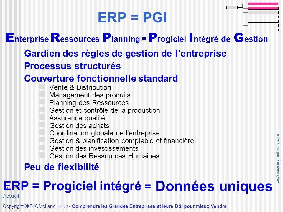 ERP = PGI Données uniques