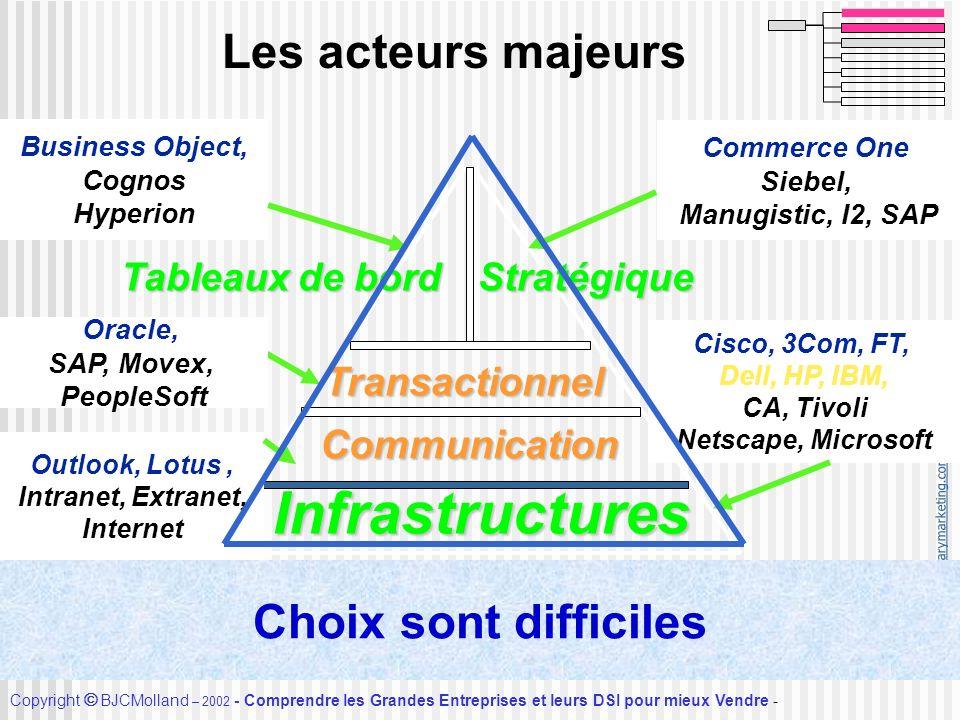 Infrastructures Les acteurs majeurs Choix sont difficiles