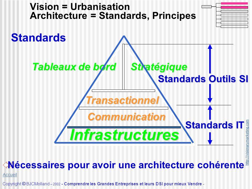 Vision = Urbanisation Architecture = Standards, Principes