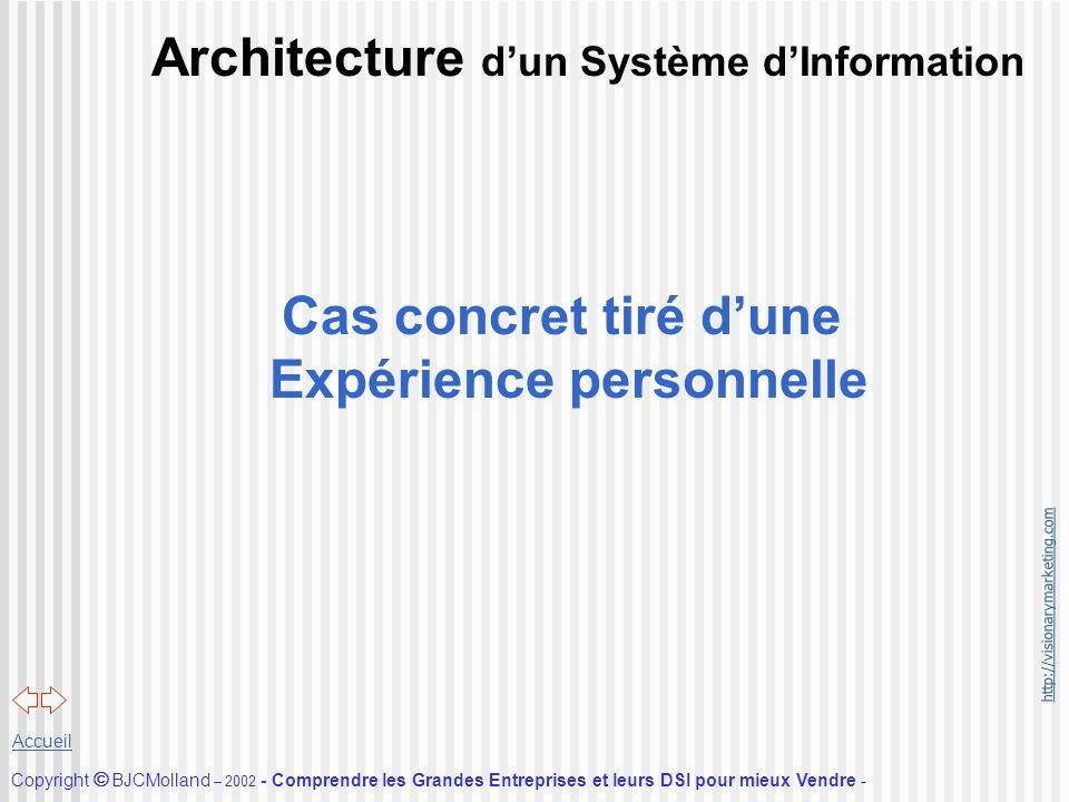 Architecture d'un Système d'Information
