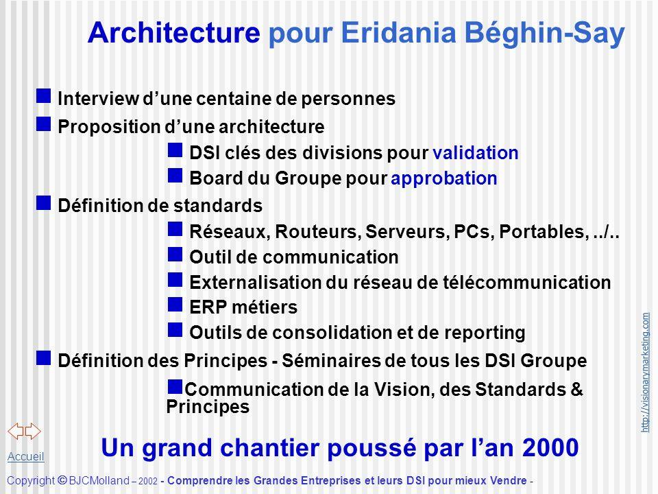 Architecture pour Eridania Béghin-Say