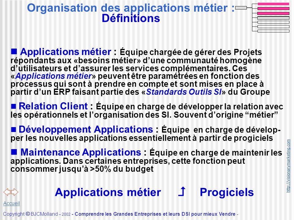 Organisation des applications métier : Définitions